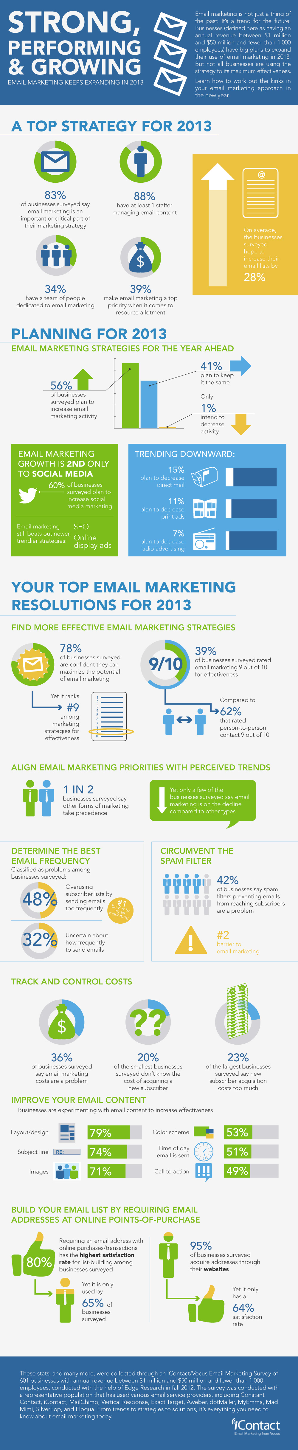 iContact survey results: Email marketing campaigns