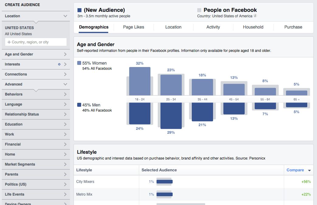 Facebook Marketing Tips - Audience Insights