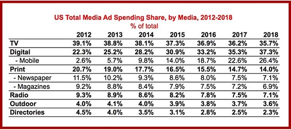 Facebook Advertising Facts - US Total Media Ad Spending